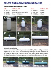 Below and above ground tank sizes
